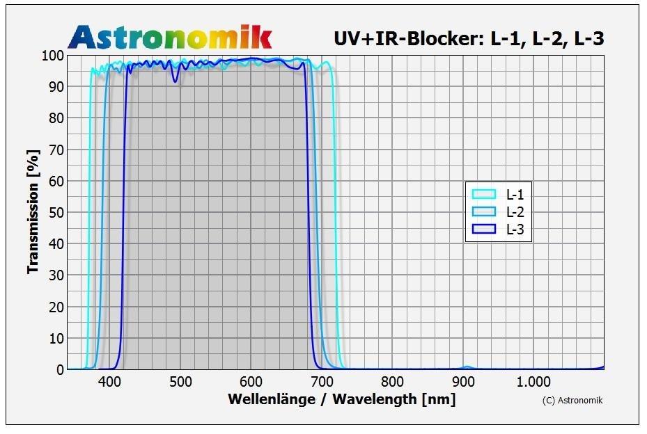 astronomik-8h00-lx-filter-kurven-1000.jpg
